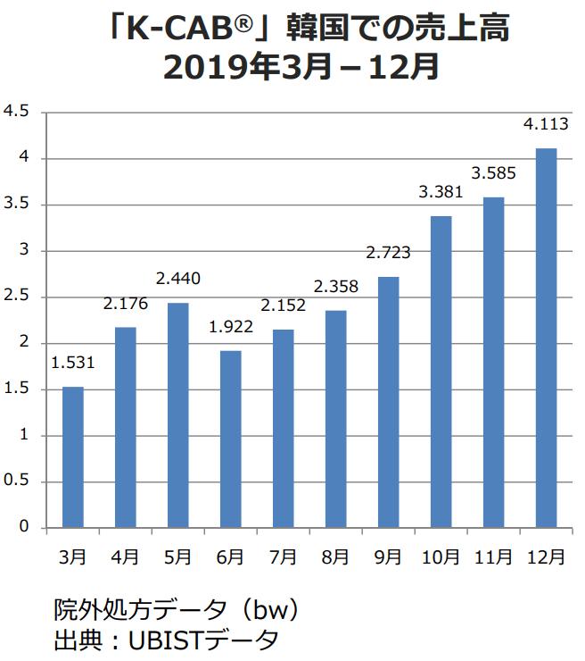 ラクオリア創薬 K-CAB tegoprazan 2019年の売上高 韓国