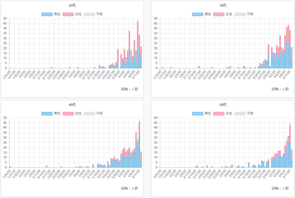 東京都 新型コロナウイルス感染者 情報 サイト コロナに打ち勝て!