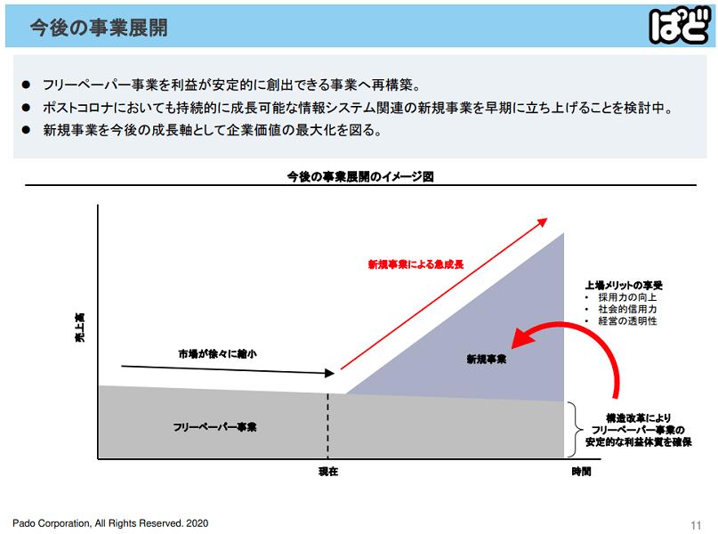 ぱど 今後の事業展開 新規事業