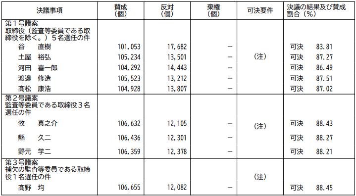ラクオリア創薬 第12期定時株主総会 決議